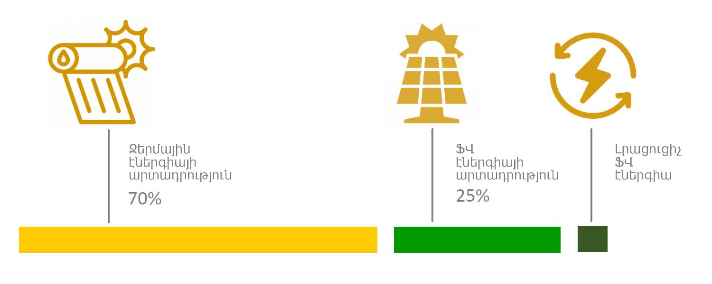 Ջերմային և էլեկտրաէներգիայի միաժամանակյա արտադրություն
