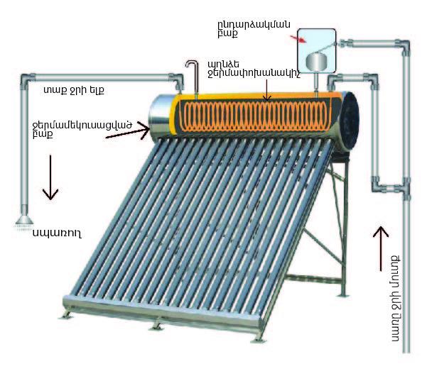250լ/300լ թերմոսիֆոն, ճնշումային պարույրով ջրատաքացուցիչ